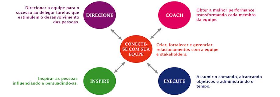 modulos-desenvolvimento-lideres