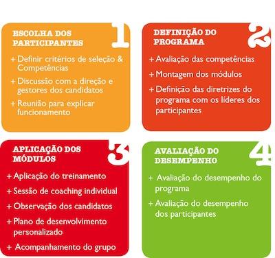 programa-formacao-novos-lideres-talentos-etapas