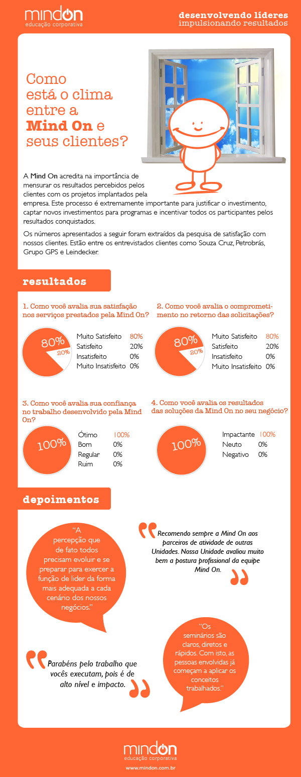 resultados-pesquisa-satisfação-cliente-mind-on